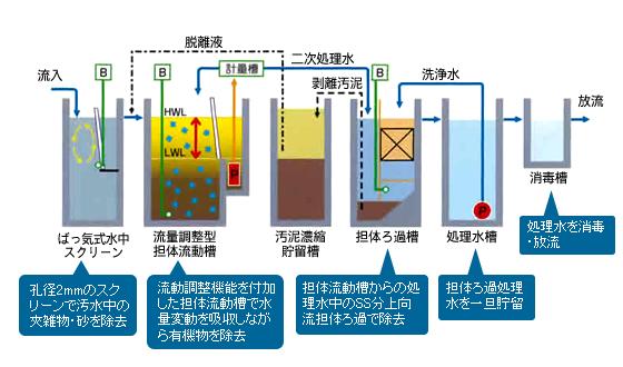 コンパクト型浄化槽